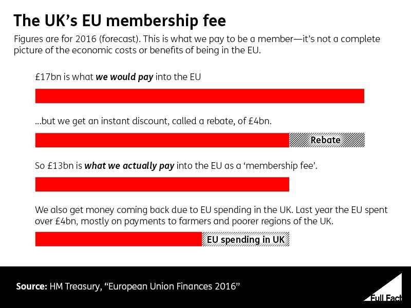 UK EU membership Fee 2016
