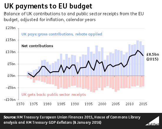 UK contributions to the EU budget since 1973