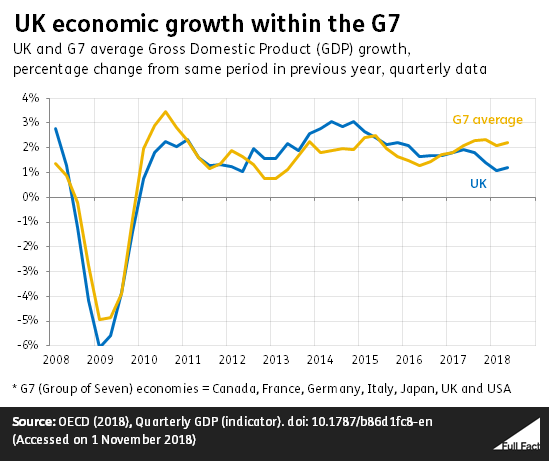"""Image result for uk gdp growth"""""""