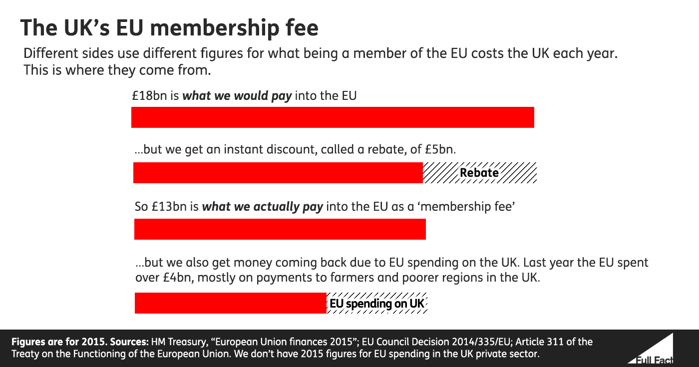 The UK's EU membership fee: we send £250 million a week, about £85 million comes back in EU spending in the UK.