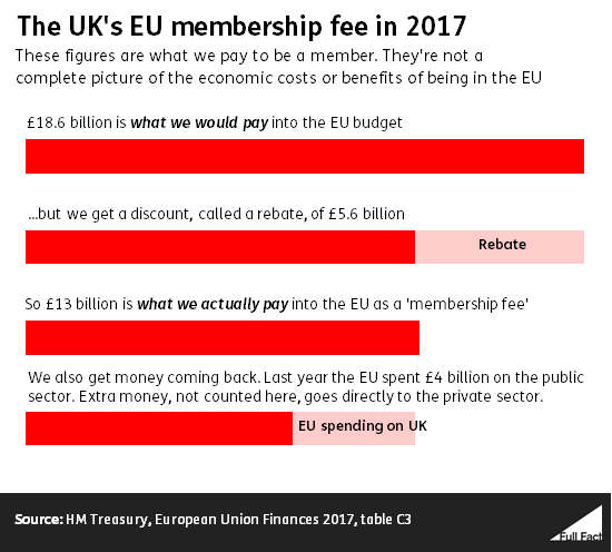 the uk s eu membership fee full fact
