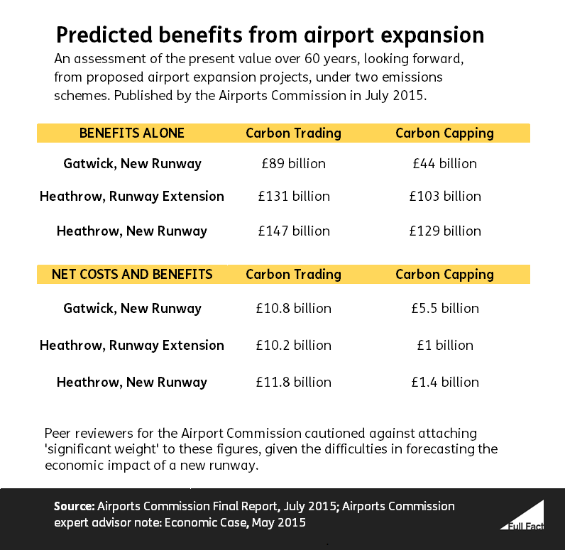 Airport Commission Present Value estimates