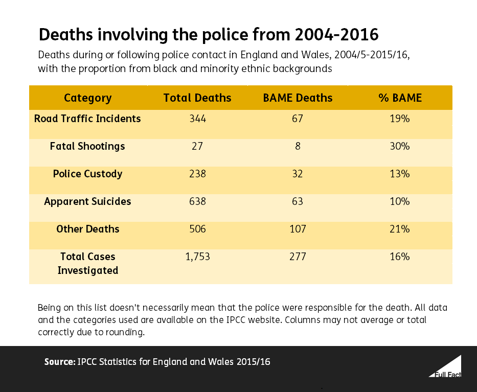 BAME Deaths following police contact 2004-16