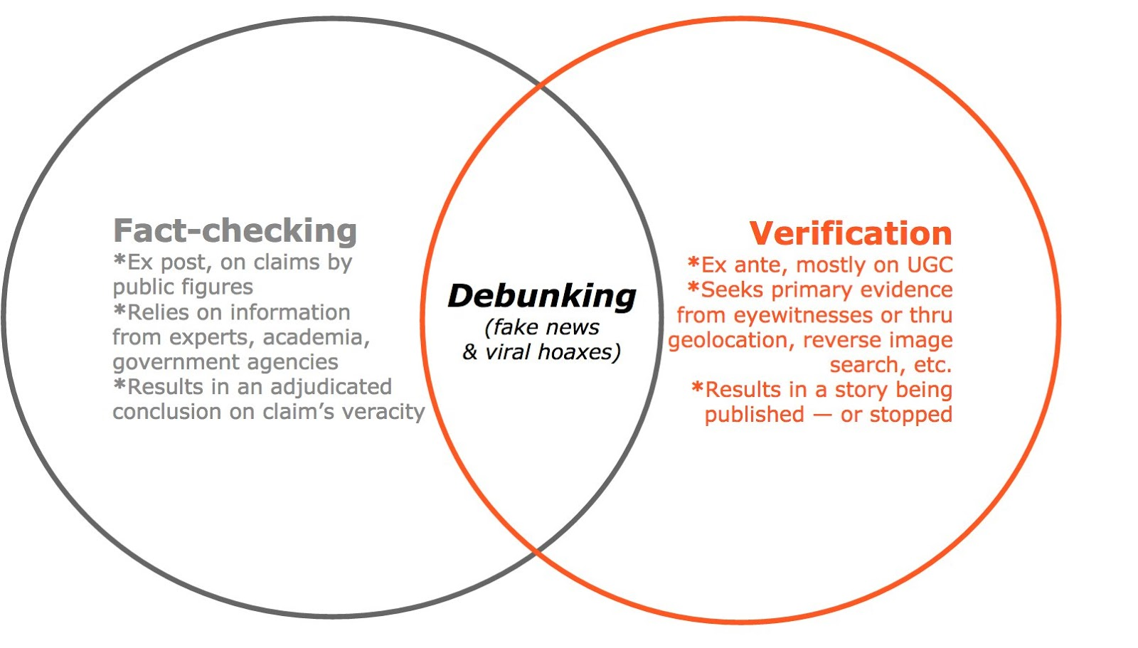 Is that actually true full fact to journalists this diagram makes sense fact checking and verification have occupied quite different spaces within journalism and the skills have been pooptronica