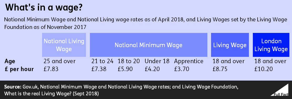 When Does Minimum Wage Go Up >> The Rates National Minimum Wage National Living Wage And