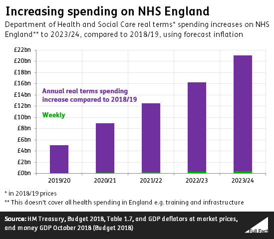 NHS England: £394 million more a week? - Full Fact