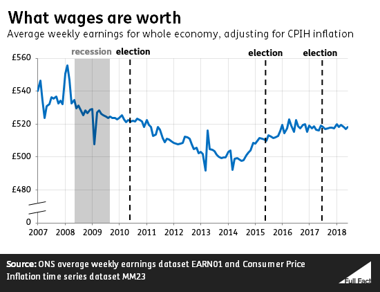 [Image: What_wages_are_worth_Sept_18_update.png]