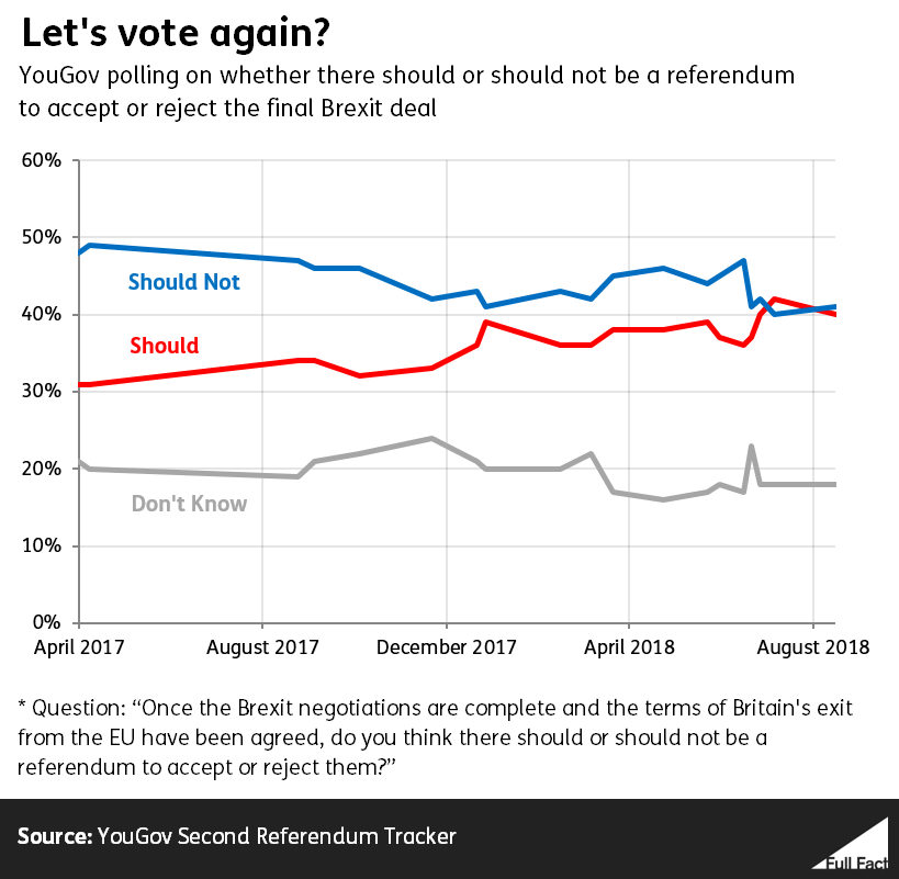 YouGov polling on a second referendum from April 2017 to September 2018