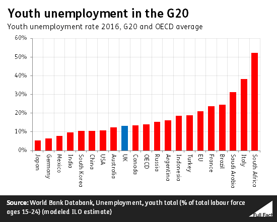 youth unemployment 3 youth unemployment statistics  so that fewer are economically active (the unemployment rate is calculated as a proportion of the economically active population.