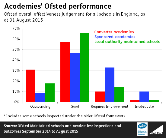I need facts and statistics on why independent (private) schools are better than state (public Schools)?