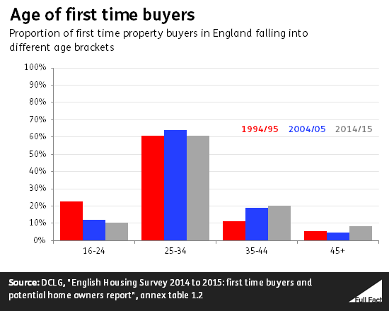 It 39 S Harder For Young People To Own Their Own Home Full Fact