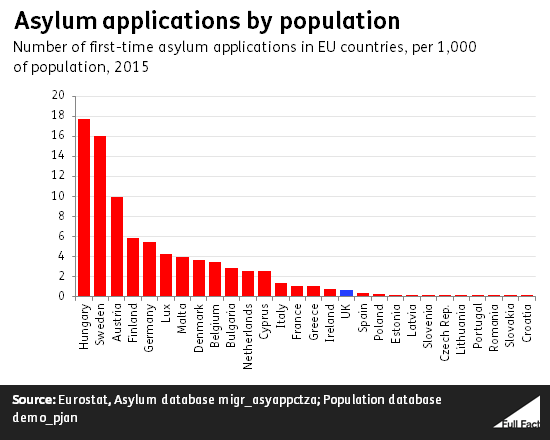 Asylum seekers, the UK and Europe - Full Fact
