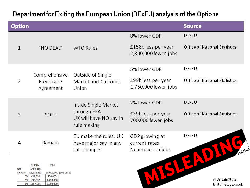 This Viral Image Showing The Cost Of Different Brexit Deals Is Wrong