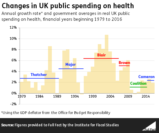 Spending on the NHS in England - Full Fact