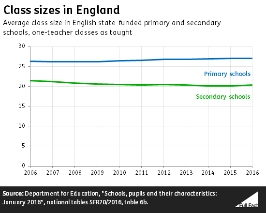 Image result for primary class sizes in england and wales full fact