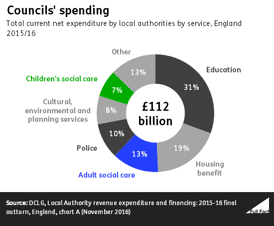 Where Does Councils 39 Money Come From To Pay For Adult