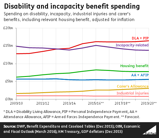 Is spending on disability benefits going up or down? - Full Fact