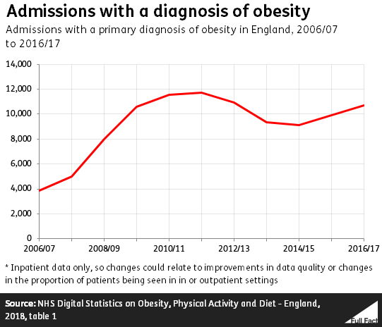 Are More People Going Into Hospital For Obesity Related Illnesses Full Fact