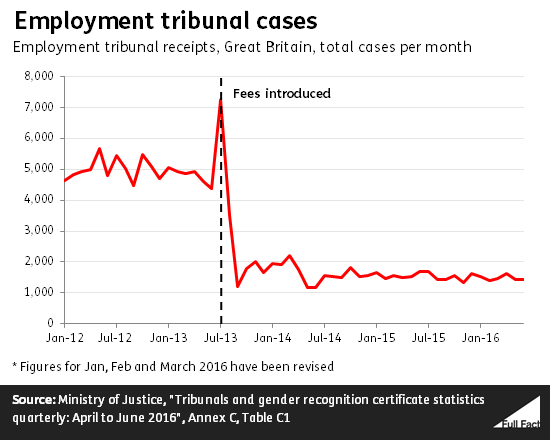 employment tribunals Overview this consultation sets out the government's review of employment  tribunal (et) fees and sets out proposals for reforming the help with fees  scheme.