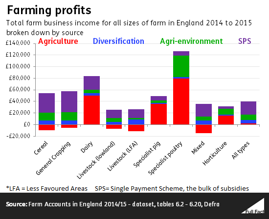 Do farmers make more from subsidies than agriculture? - Full Fact