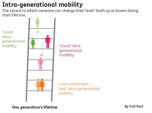 Downwardly Mobile Full Fact