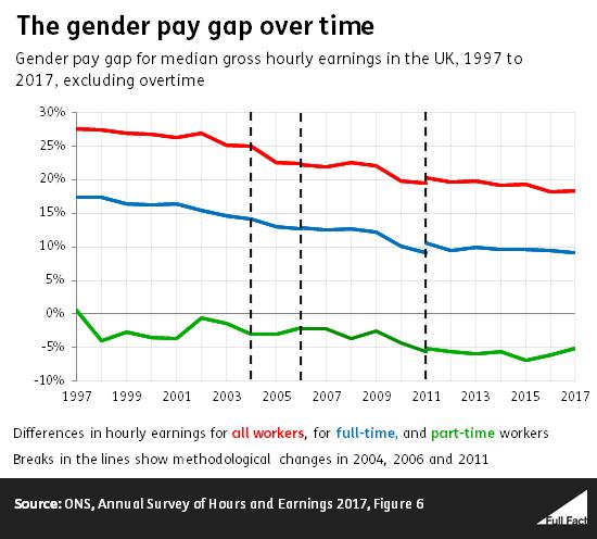 Do Women Earn Less Than Men In The Uk Full Fact