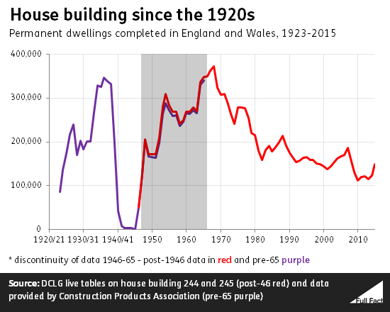 house_building_since_the_1920s.png