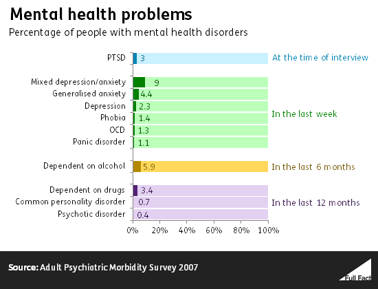 Percentage of people with various mental health disorders
