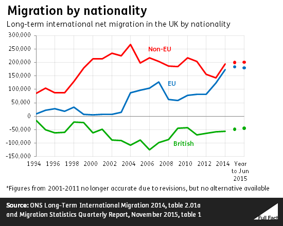 net migration by nationality