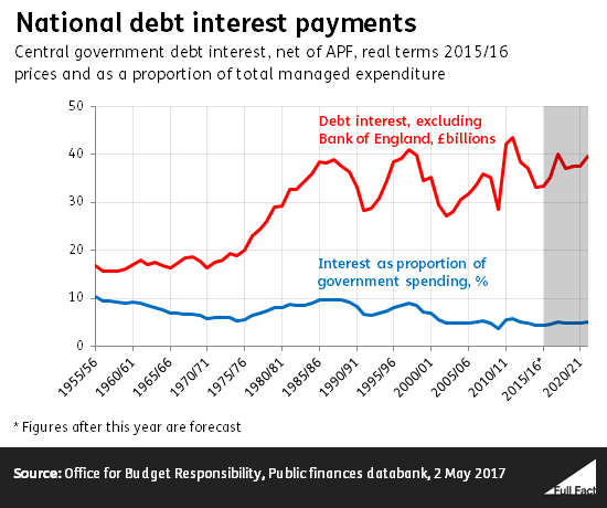 image Payment of debt interest
