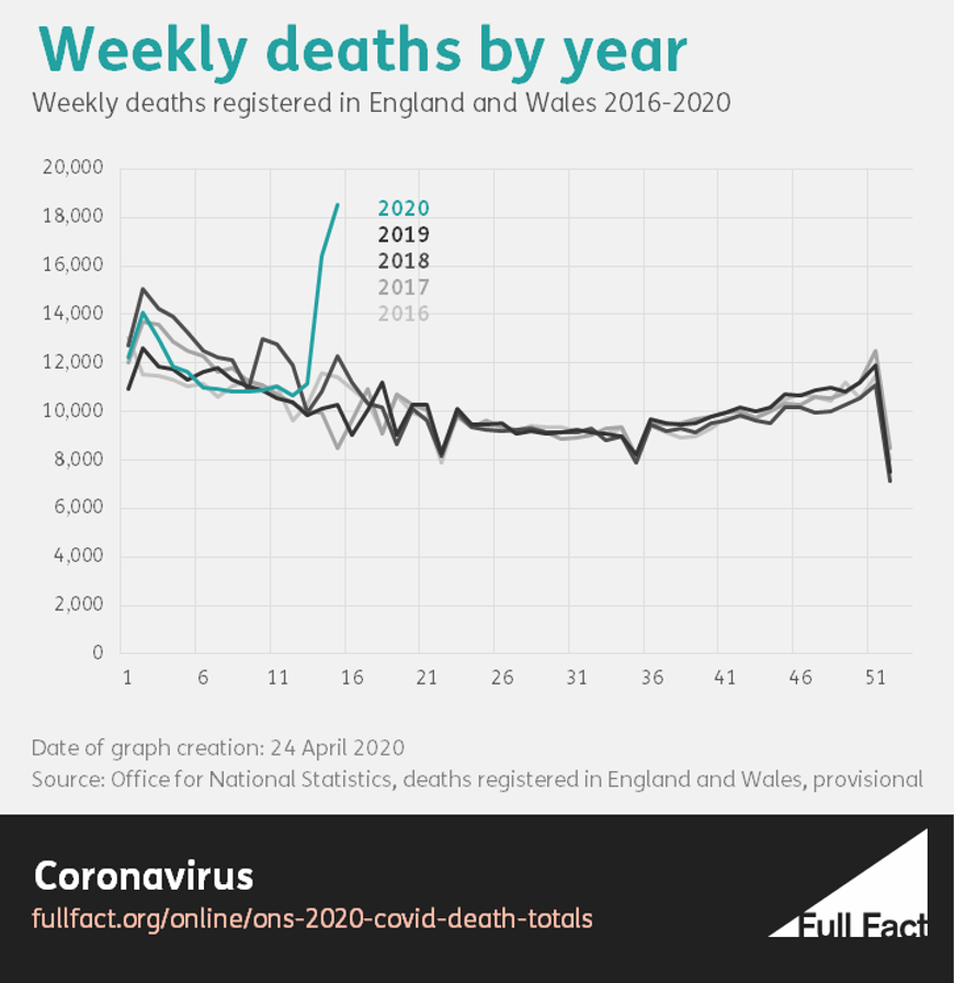 weekly deaths by year