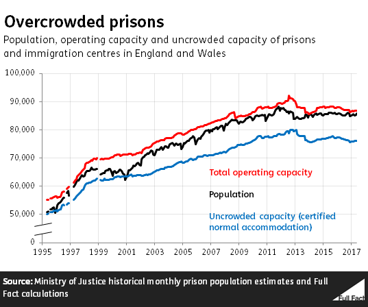 Overcrowding in prisons statistics 2018