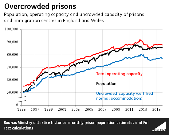 Overcrowded prisons in England and Wales