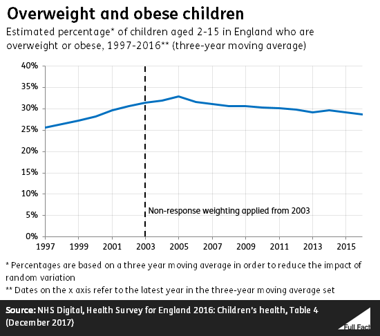 28% of 2-15 year olds in England estimated to be overweight or obese