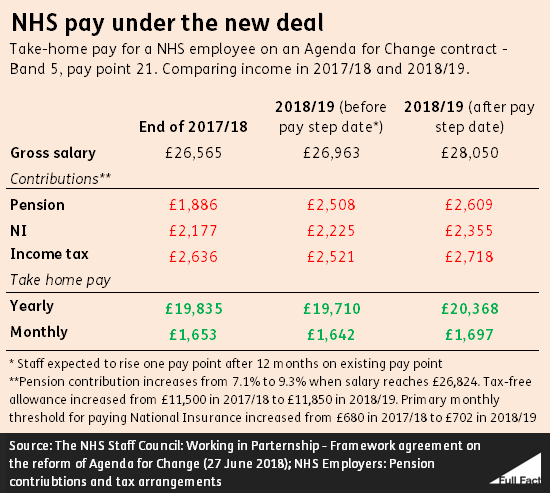 NHS pay deal: why are some staff not getting their promised rises