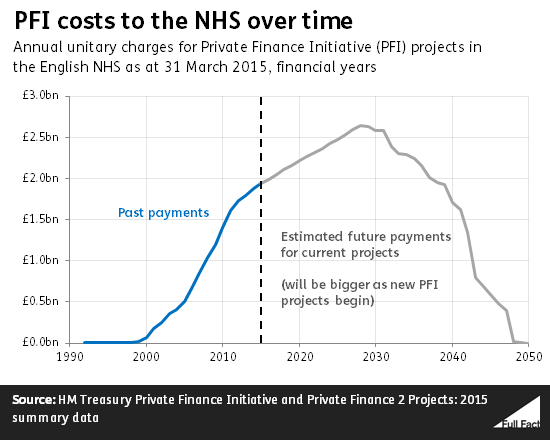 equity and pfi strategies in the nhs Theprivatefinanceinitiative //wwwhsjcouk/lewisham^and^greenwich^nhs^trust/trust^faces^48m^repair^bill^for^pfi^ privatisation 3 pfi buildings.