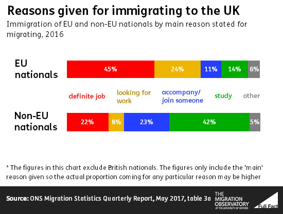 Why do immigrants come to the UK? - Full Fact