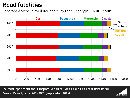 How many cyclists are killed each year? - Full Fact