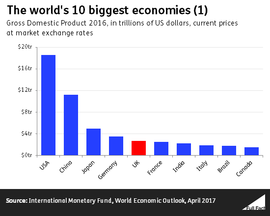 Is the UK the world's 5th or 9th largest economy? - Full Fact