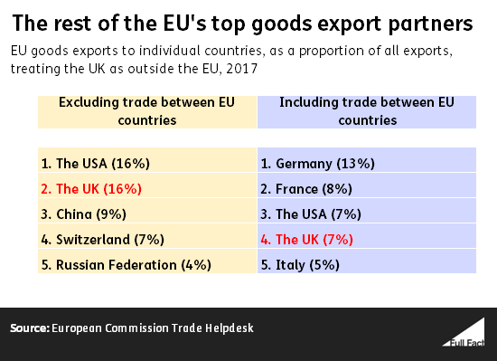 Everything You Might Want To Know About The Uks Trade With The Eu