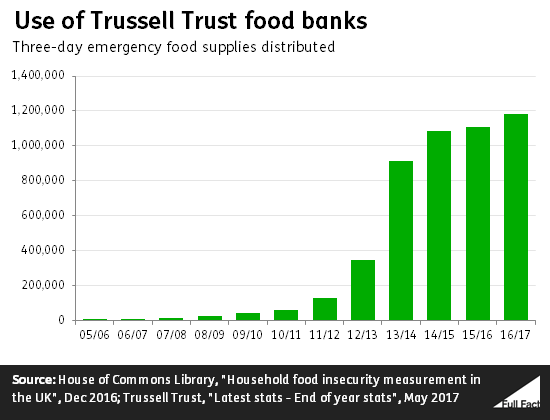 Why Are More People Using Food Banks Full Fact
