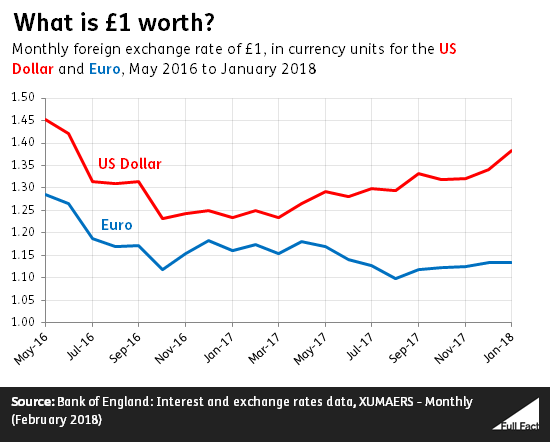 The Pound Has Fallen 12 Against Euro Compared To What It Was Just Before Eu Referendum And About 5 Us Dollar Based On Monthly