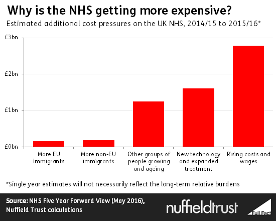 https://fullfact.org/media/uploads/why_is_the_nhs_getting_more_expensive_.png
