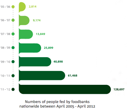 Food Banks Uk Which Food