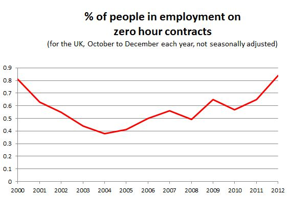 Zero hours contracts better for business worse for workers isnt it nice to have the whole picture sciox Image collections