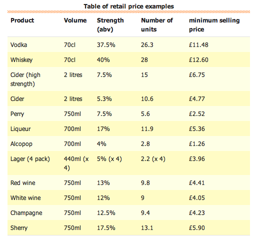 minimum price per unit of alcohol What is minimum unit pricing in 2012, the scottish parliament passed the alcohol (minimum pricing) (scotland) act 2012, under which all alcohol sold through licensed premises in scotland.