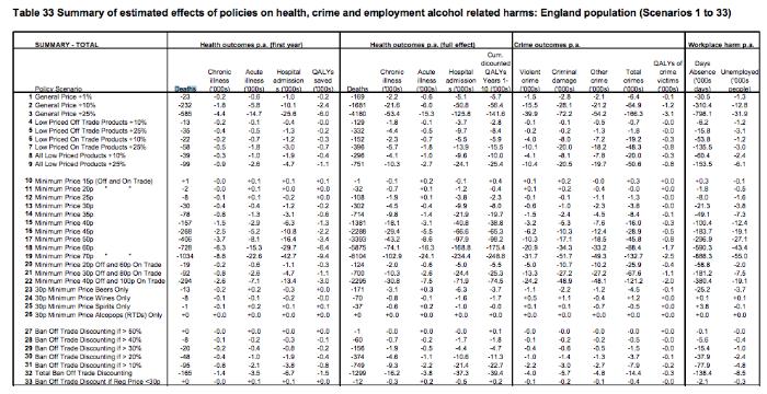 essay on minimum pricing of alcohol