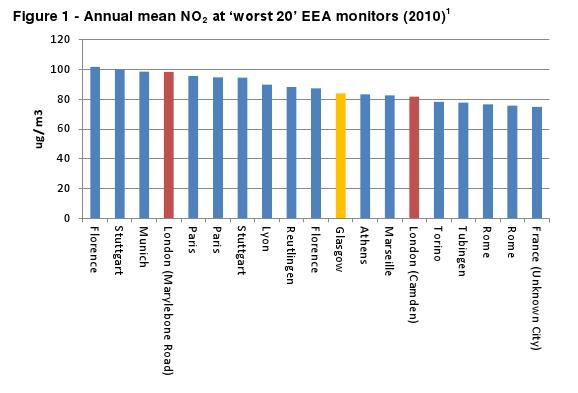 Does London Have The Worst Air Quality In Europe Full Fact