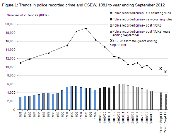 recorded crime statistics