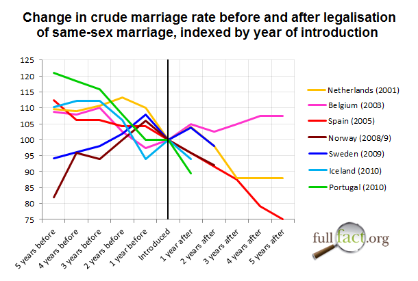 Statistics on sex and marriage